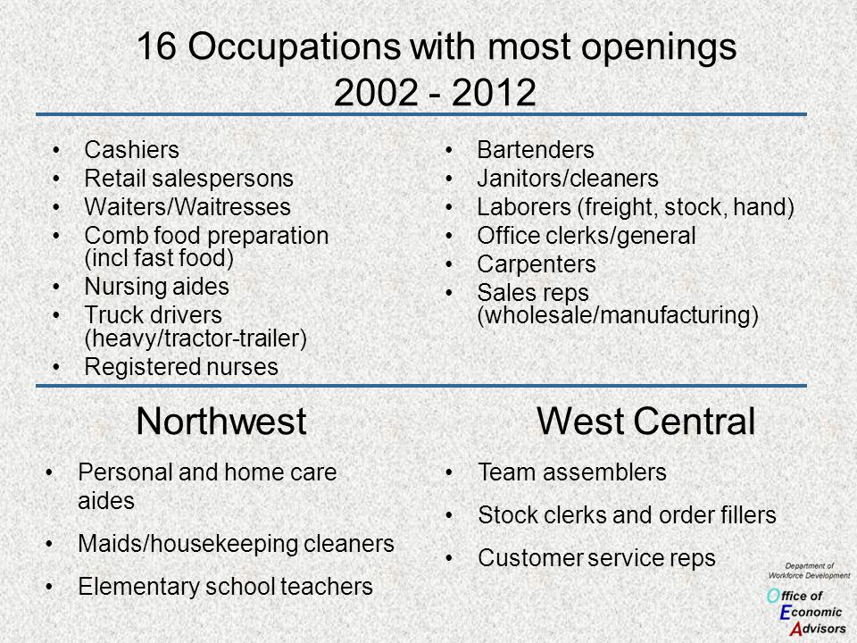 16 Occupations with most openings 2002 - 2012 Cashiers Retail salespersons Waiters/Waitresses Comb food preparation (incl fast food) Nursing aides Truck drivers (heavy/tractor-trailer) Registered nurses Bartenders Janitors/cleaners Laborers (freight, stock, hand) Office clerks/general Carpenters Sales reps (wholesale/manufacturing) Northwest Personal and home care aides Maids/housekeeping cleaners Elementary school teachers West Central Team assemblers Stock clerks and order fillers Customer service reps