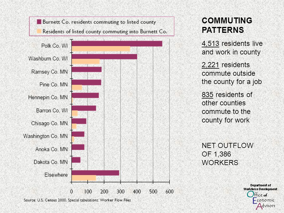 COMMUTING PATTERNS 4,513 residents live and work in county 2,221 residents commute outside the county for a job 835 residents of other counties commut