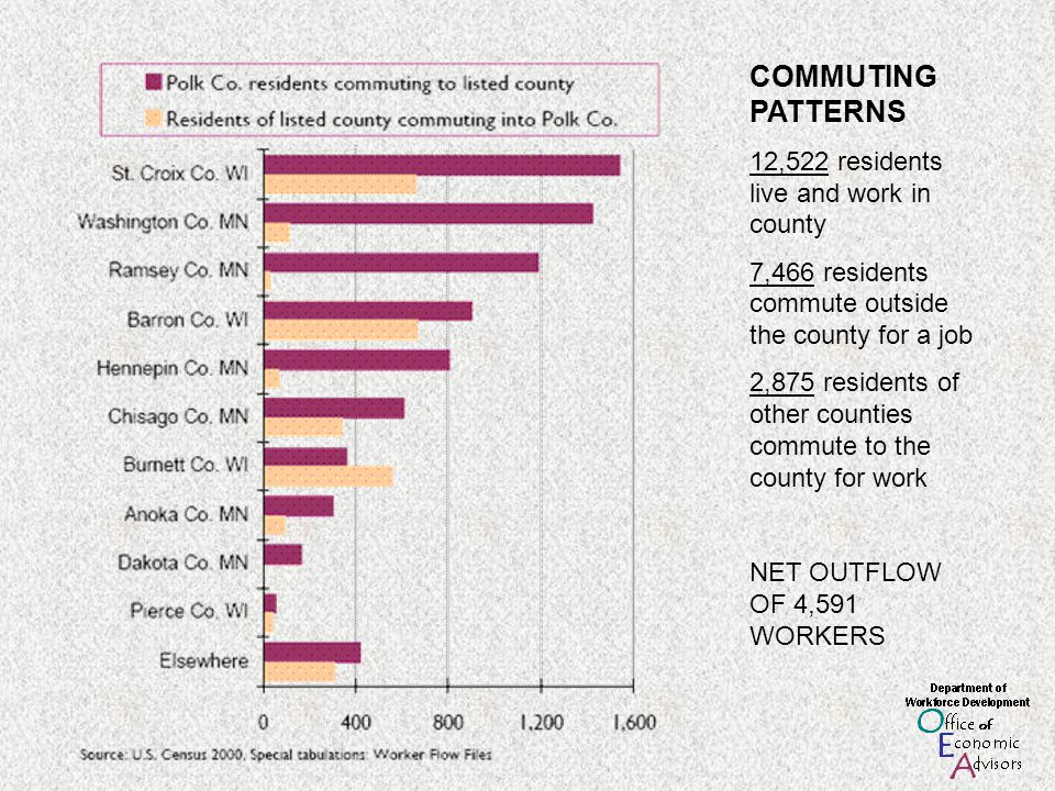 COMMUTING PATTERNS 12,522 residents live and work in county 7,466 residents commute outside the county for a job 2,875 residents of other counties commute to the county for work NET OUTFLOW OF 4,591 WORKERS