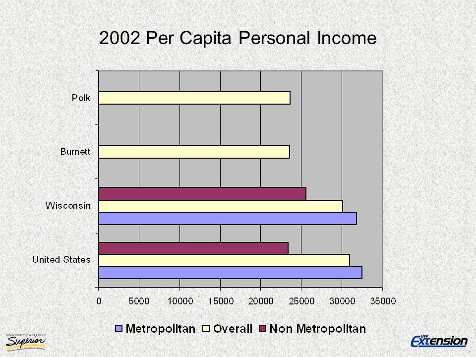 2002 Per Capita Personal Income