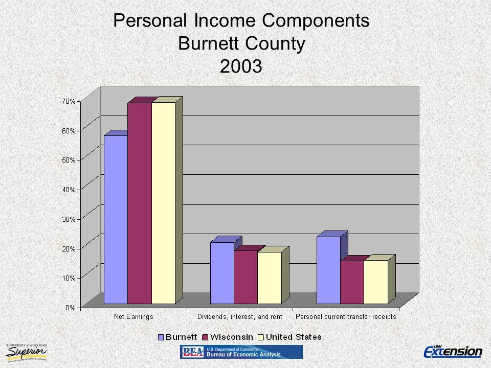 Personal Income Components Burnett County 2003
