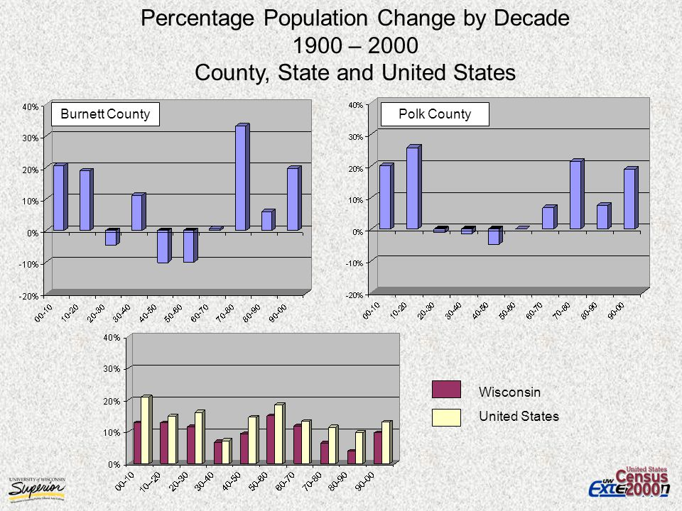 Wisconsin United States Burnett County Percentage Population Change by Decade 1900 – 2000 County, State and United States Polk County