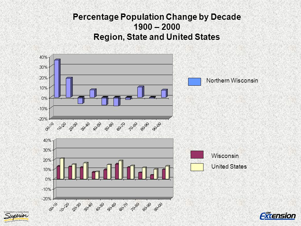 Percentage Population Change by Decade 1900 – 2000 Region, State and United States Wisconsin United States Northern Wisconsin