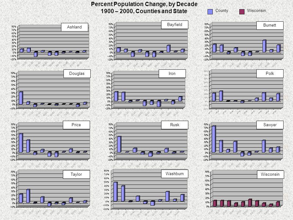 SawyerRuskPrice IronDouglas Burnett Bayfield Ashland CountyWisconsin Percent Population Change, by Decade 1900 – 2000, Counties and State Wisconsin Wa