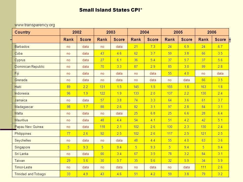 Small Island States CPI* www.transparency.org Country20022003200420052006 RankScoreRankScoreRankScoreRankScoreRankScore Barbadosnodatanodata217.3246.9246.7 Cubanodata434.6623.7593.8663.5 Cyprusnodata276.1365.4375.7375.6 Dominican Republicnodata703.3872.9853.0992.8 Fijinodatanodatanodata554.0nodata Grenadanodatanodatanodatanodata663.5 Haiti892.21311.51451.51551.81631.8 Indonesia961.91221.91332.01372.21302.4 Jamaicanodata573.8743.3643.6613.7 Madagascar981.7882.6823.1972.8843.1 Maltanodatanodata256.8256.6286.4 Mauritiusnodata484.4544.1514.2425.1 Papau New Guineanodata1182.11022.61302.31302.4 Philippines772.6922.51022.61172.51212.5 Seychellesnodatanodata484.4554.0633.6 Singapore59.359.459.359.45 Sri Lankanodata663.4673.5783.2843.1 Taiwan295.6305.7355.6325.9345.9 Timor-Lestenodatanodatanodatanodata1112.6 Trinidad and Tobago334.9434.6514.2593.8793.2