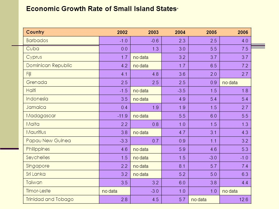 Economic Growth Rate of Small Island States * Country 20022003200420052006 Barbados -0.62.32.54.0 Cuba 0.01.33.05.57.5 Cyprus 1.7no data3.23.7 Dominican Republic 4.2no data1.76.57.2 Fiji 4.14.83.62.02.7 Grenada 2.5 0.9no data Haiti -1.5no data-3.51.51.8 Indonesia 3.5no data4.95.4 Jamaica 0.41.9 1.52.7 Madagascar -11.9no data5.56.05.5 Malta 2.20.81.01.51.3 Mauritius 3.8no data4.73.14.3 Papau New Guinea -3.30.70.91.13.2 Philippines 4.6no data5.94.65.3 Seychelles 1.5no data1.5-3.0 Singapore 2.2no data8.15.77.4 Sri Lanka 3.2no data5.25.06.3 Taiwan 3.53.26.03.84.4 Timor-Leste no data-3.01.0 no data Trinidad and Tobago 2.84.55.7no data12.6