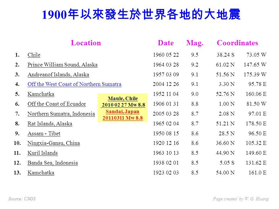 1900 年以來發生於世界各地的大地震 Source: USGSPage created by W.