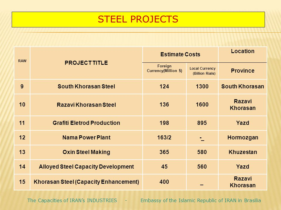 STEEL PROJECTS Location Estimate Costs PROJECT TITLE RAW Province Local Currency (Billion Rials) Foreign Currency(Million $) South Khorasan1300124Sout