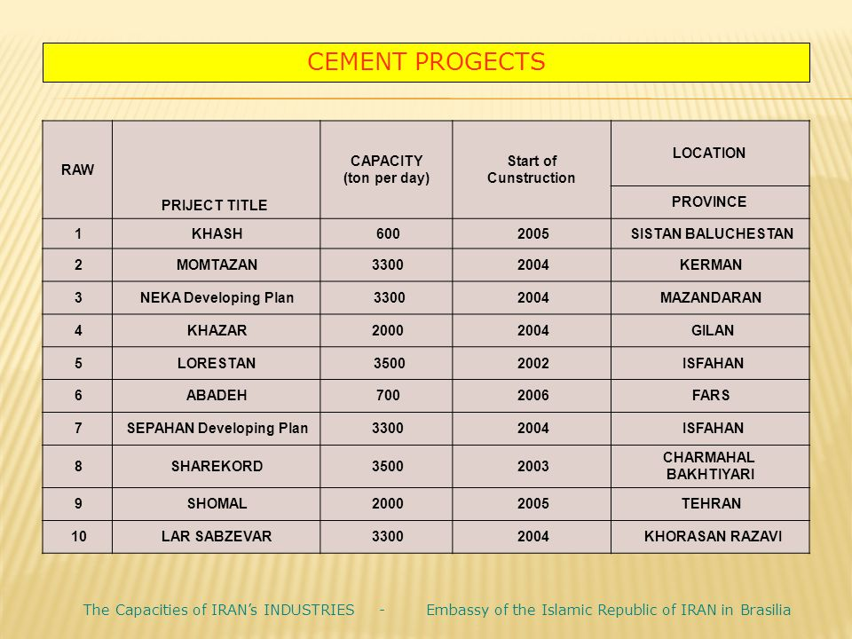 CEMENT PROGECTS LOCATION Start of Cunstruction CAPACITY (ton per day) PRIJECT TITLE RAW PROVINCE SISTAN BALUCHESTAN 2005600KHASH1 KERMAN20043300MOMTAZ
