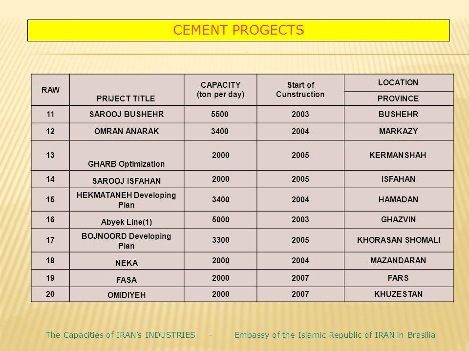 LOCATION Start of Cunstruction CAPACITY (ton per day) PRIJECT TITLE RAW PROVINCE BUSHEHR20035500 SAROOJ BUSHEHR11 MARKAZY20043400 OMRAN ANARAK12 KERMA