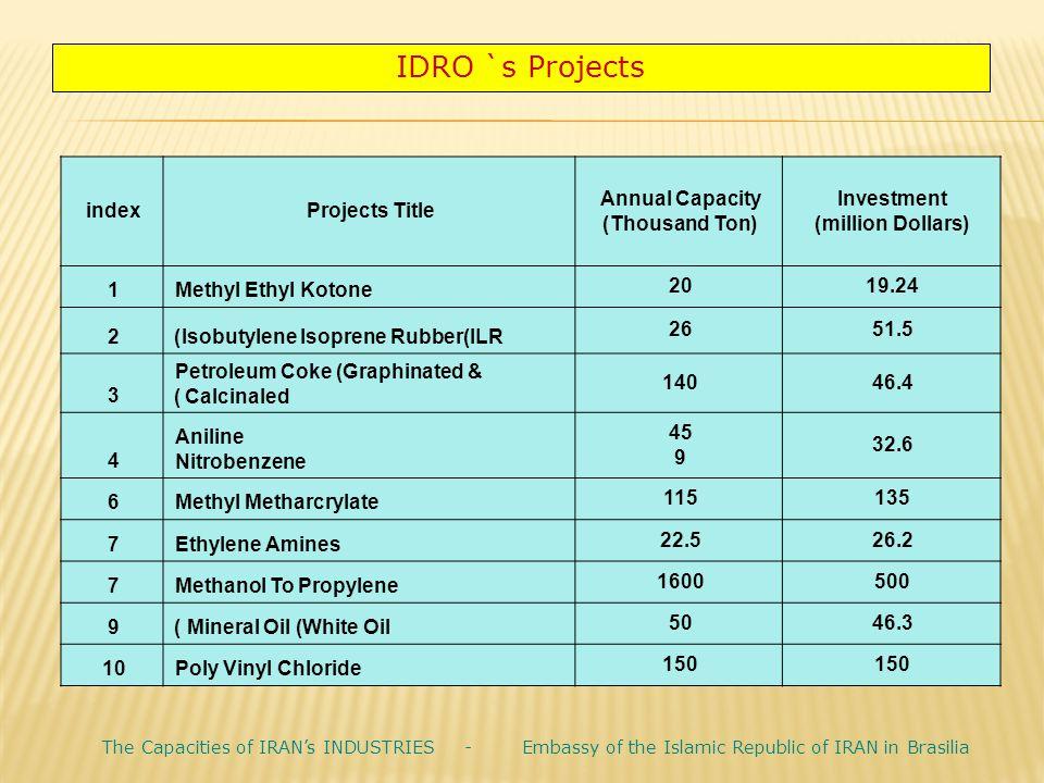 Investment (million Dollars) Annual Capacity (Thousand Ton) Projects Titleindex 19.2420 Methyl Ethyl Kotone1 51.526 Isobutylene Isoprene Rubber(ILR)2