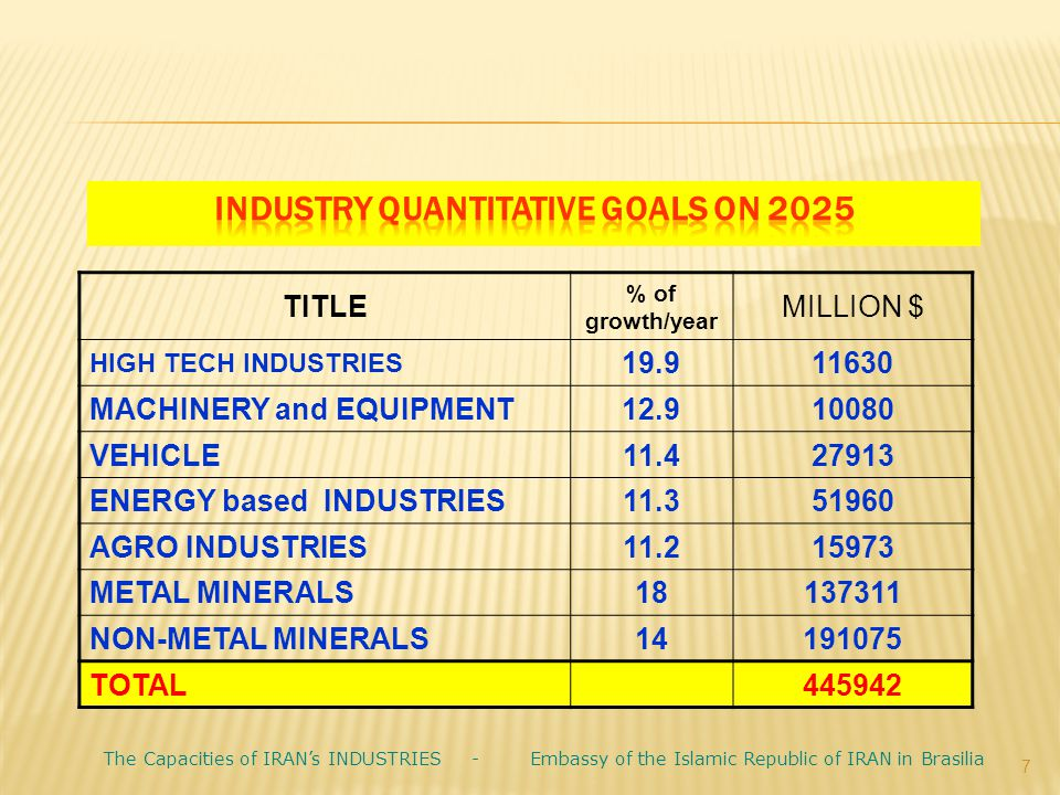 7 TITLE % of growth/year MILLION $ HIGH TECH INDUSTRIES 19.911630 MACHINERY and EQUIPMENT12.910080 VEHICLE11.427913 ENERGY based INDUSTRIES11.351960 A