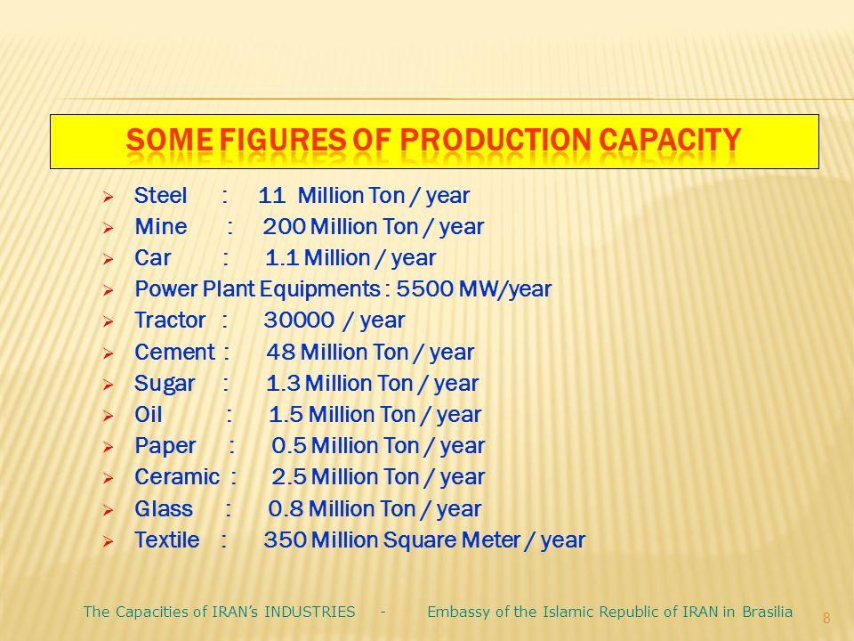  Steel : 11 Million Ton / year  Mine : 200 Million Ton / year  Car : 1.1 Million / year  Power Plant Equipments : 5500 MW/year  Tractor : 30000 /