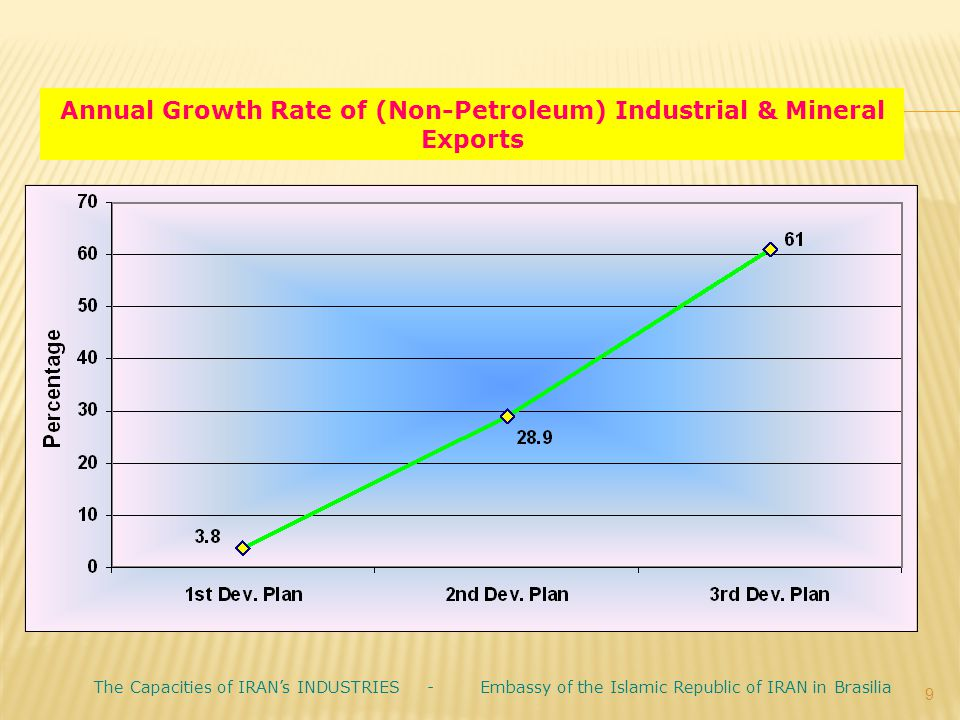 Annual Growth Rate of (Non-Petroleum) Industrial & Mineral Exports 9 The Capacities of IRAN's INDUSTRIES - Embassy of the Islamic Republic of IRAN in