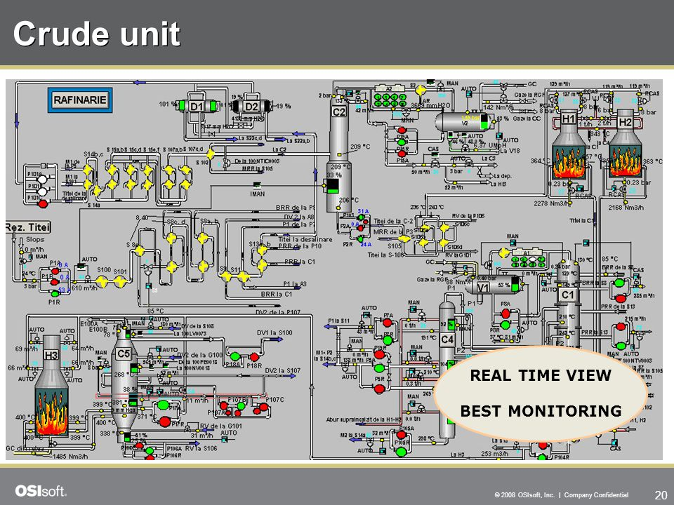 20 © 2008 OSIsoft, Inc. | Company Confidential Crude unit REAL TIME VIEW BEST MONITORING