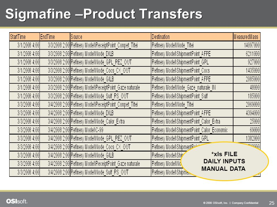 25 © 2008 OSIsoft, Inc. | Company Confidential Sigmafine –Product Transfers *xls FILE DAILY INPUTS MANUAL DATA