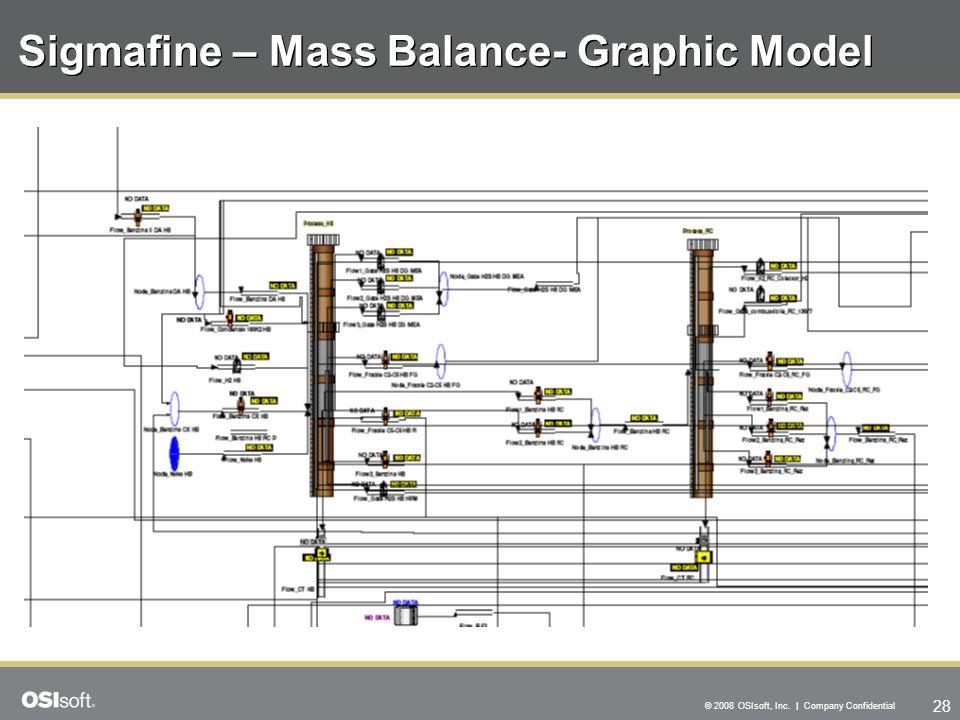 28 © 2008 OSIsoft, Inc. | Company Confidential Sigmafine – Mass Balance- Graphic Model