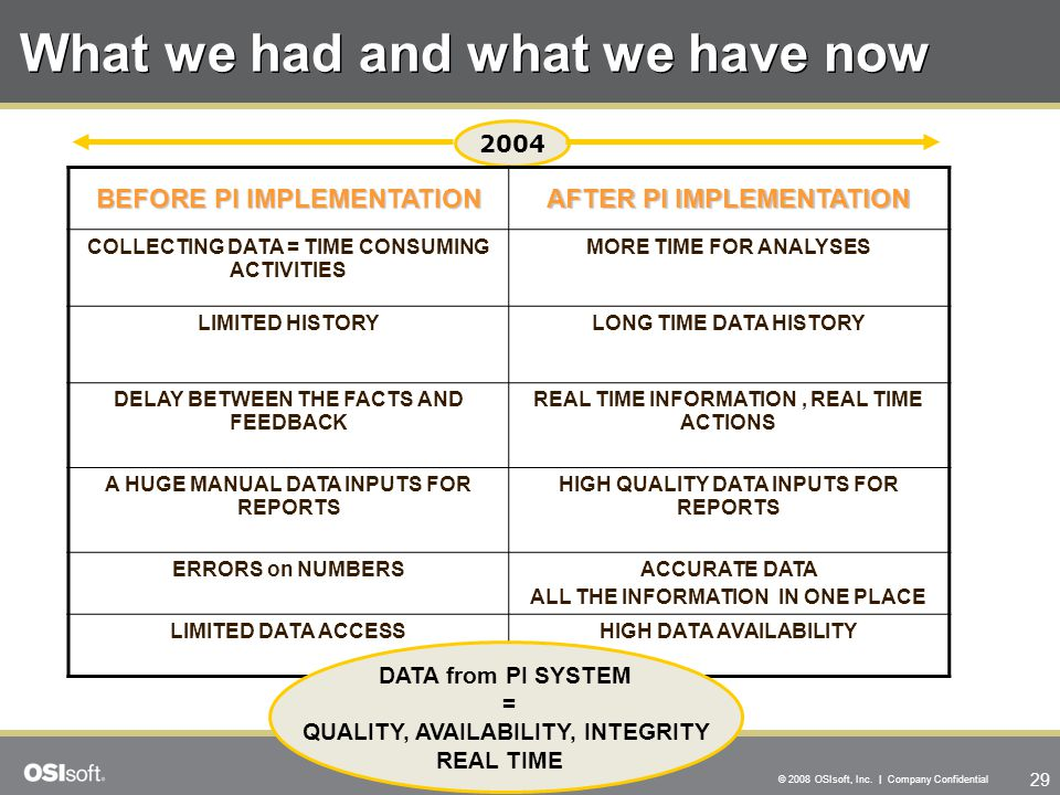 29 © 2008 OSIsoft, Inc. | Company Confidential What we had and what we have now 2004 BEFORE PI IMPLEMENTATION AFTER PI IMPLEMENTATION COLLECTING DATA