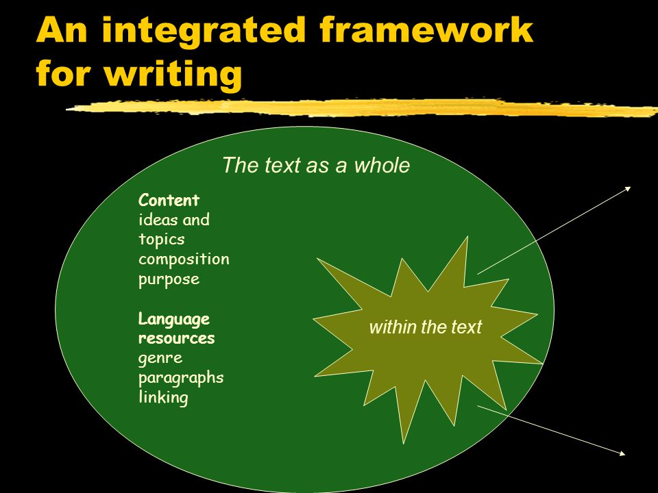 An integrated framework for writing The text as a whole within the text Content ideas and topics composition purpose Language resources genre paragraphs linking