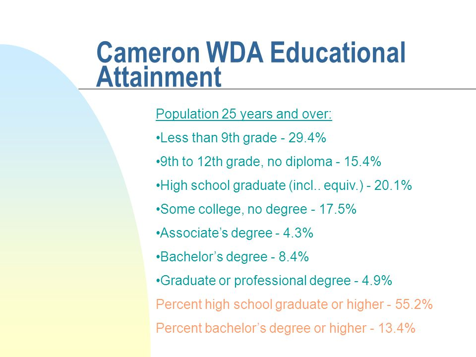 Cameron WDA Educational Attainment Population 25 years and over: Less than 9th grade - 29.4% 9th to 12th grade, no diploma - 15.4% High school graduate (incl..