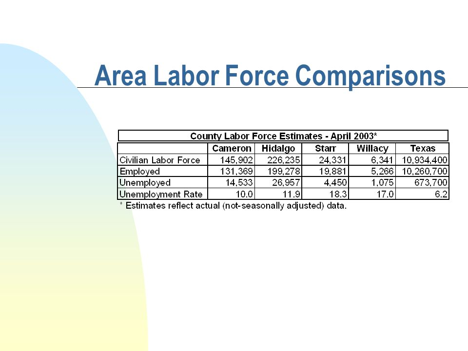 Area Labor Force Comparisons