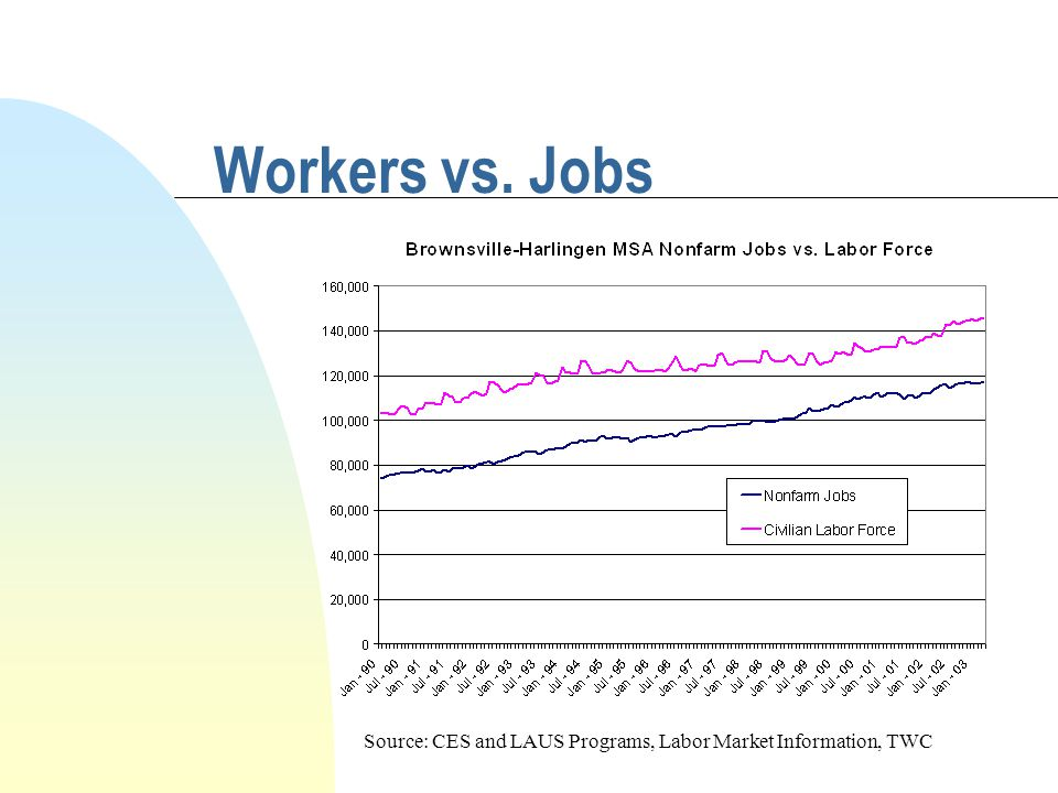 Workers vs. Jobs Source: CES and LAUS Programs, Labor Market Information, TWC