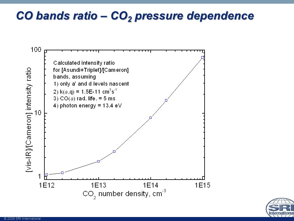 © 2009 SRI International CO bands ratio – CO 2 pressure dependence
