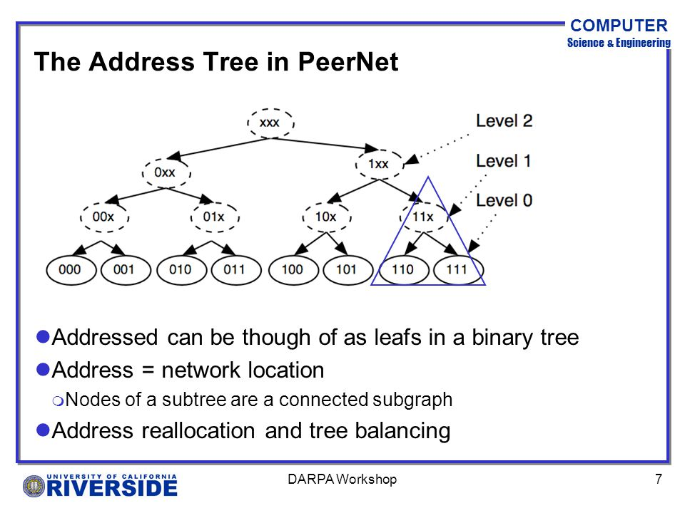 COMPUTER Science & Engineering DARPA Workshop7 The Address Tree in PeerNet lAddressed can be though of as leafs in a binary tree lAddress = network location m Nodes of a subtree are a connected subgraph lAddress reallocation and tree balancing