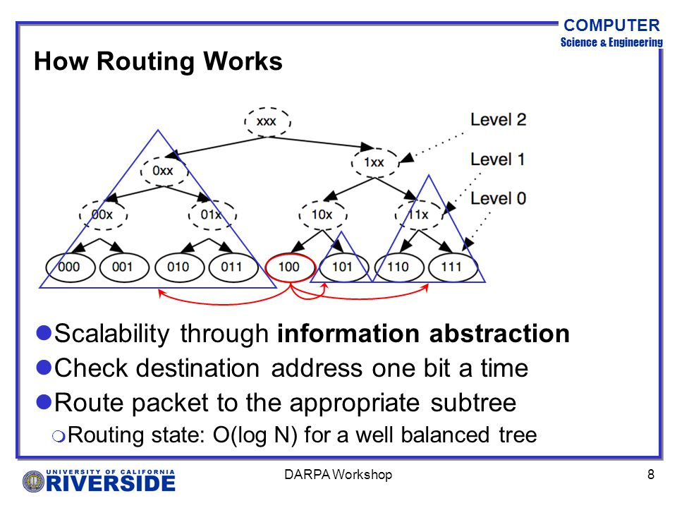 COMPUTER Science & Engineering DARPA Workshop8 How Routing Works lScalability through information abstraction lCheck destination address one bit a time lRoute packet to the appropriate subtree m Routing state: O(log N) for a well balanced tree