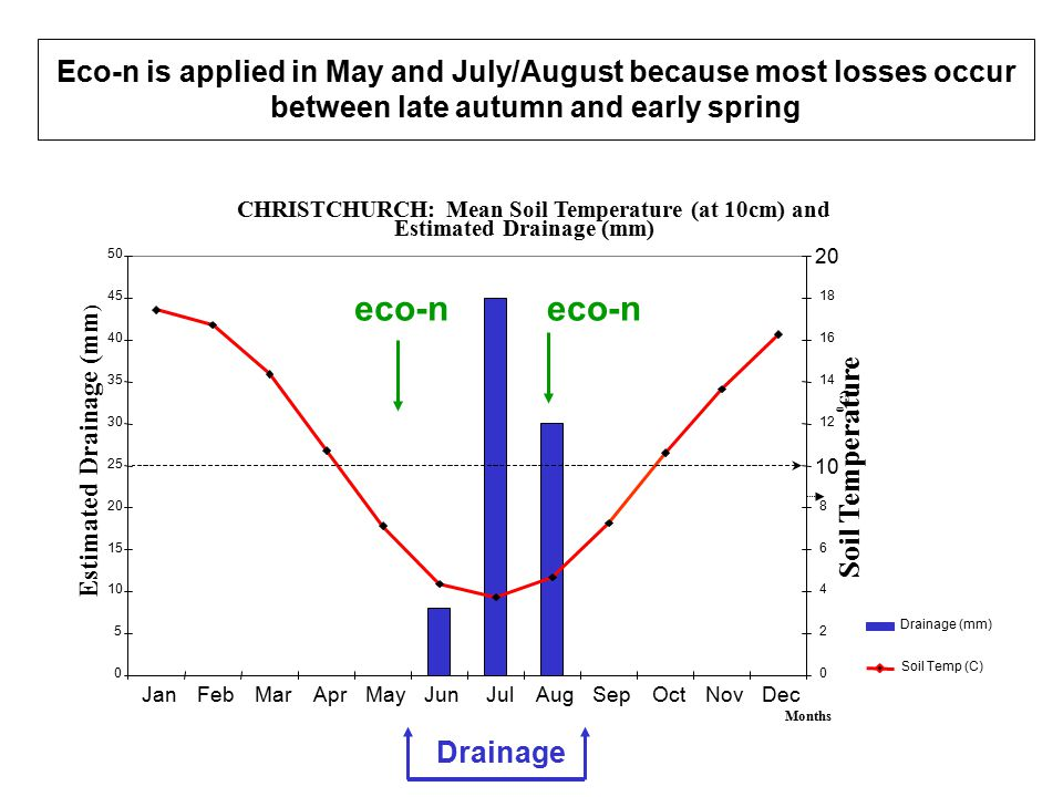 Eco-n is applied in May and July/August because most losses occur between late autumn and early spring Drainage eco-n