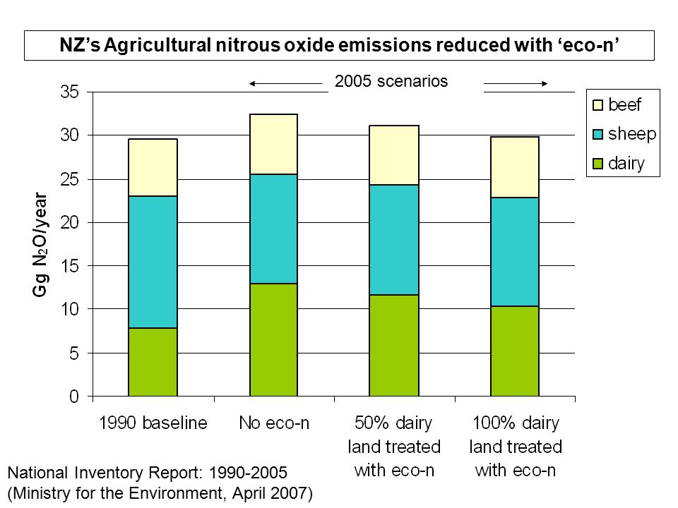 National Inventory Report: 1990-2005 (Ministry for the Environment, April 2007) 2005 scenarios NZ's Agricultural nitrous oxide emissions reduced with 'eco-n'