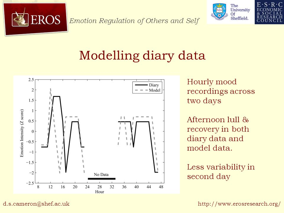 Emotion Regulation of Others and Self http://www.erosresearch.org/ Modelling diary data Hourly mood recordings across two days Afternoon lull & recovery in both diary data and model data.