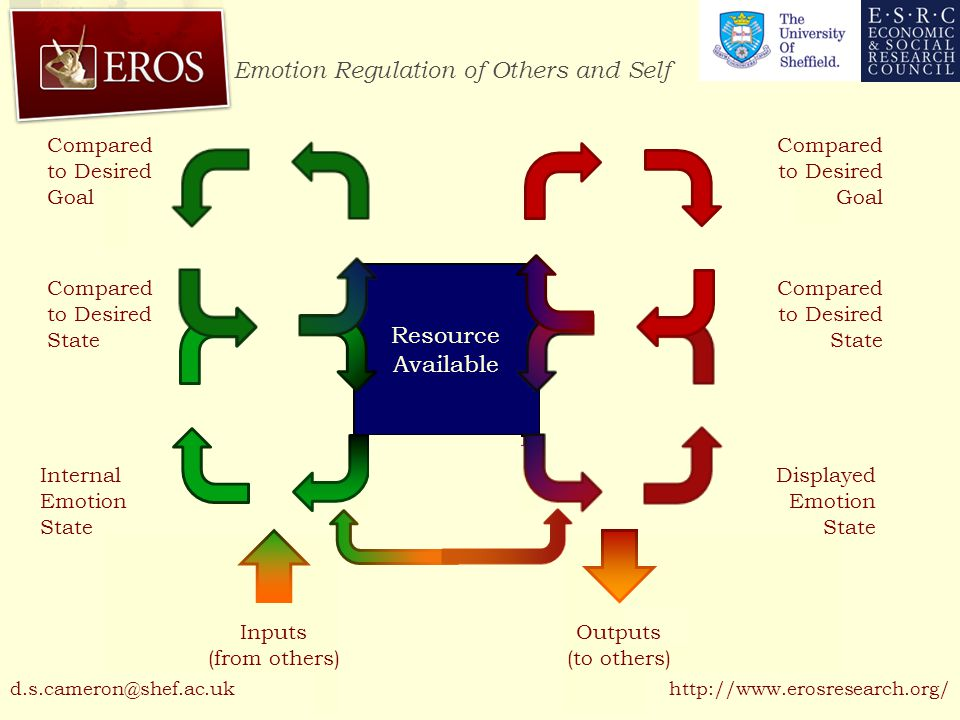 Emotion Regulation of Others and Self http://www.erosresearch.org/ Resource Available Displayed Emotion State Compared to Desired State Inputs (from others) Outputs (to others) Compared to Desired Goal Internal Emotion State Compared to Desired State d.s.cameron@shef.ac.uk