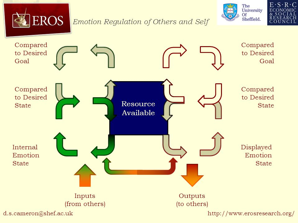 Emotion Regulation of Others and Self http://www.erosresearch.org/ Resource Available Displayed Emotion State Compared to Desired State Inputs (from o