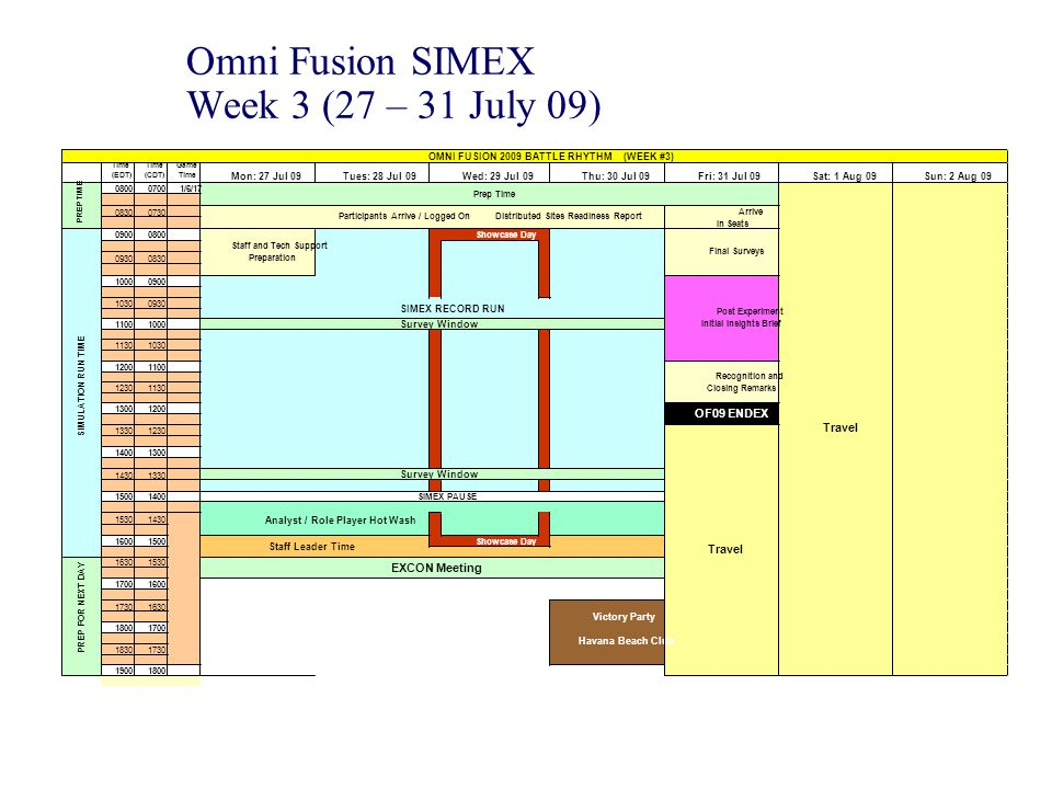 Omni Fusion SIMEX Week 3 (27 – 31 July 09) Time (EDT) Time (CDT) Game Time Mon: 27 Jul 09Tues: 28 Jul 09Thu: 30 Jul 09Fri: 31 Jul 09Sat: 1 Aug 09Sun: 2 Aug 09 080007001/6/17 08300730 09000800 09300830 10000900 10300930 11001000 11301030 12001100 12301130 13001200 13301230 14001300 14301330 15001400 15301430 16001500Showcase Day 16301530 17001600 17301630 18001700 18301730 19001800 OF09 ENDEX Victory Party Havana Beach Club SIMEX PAUSE EXCON Meeting Survey Window Staff and Tech Support Preparation SIMEX RECORD RUN Survey Window Analyst / Role Player Hot Wash Staff Leader Time Travel Post Experiment Initial Insights Brief Recognition and Closing Remarks OMNI FUSION 2009 BATTLE RHYTHM (WEEK #3) Wed: 29 Jul 09 Showcase Day Prep Time Participants Arrive / Logged On Distributed Sites Readiness Report Arrive In Seats Travel Final Surveys PREP FOR NEXT DAY PREP TIME SIMULATION RUN TIME