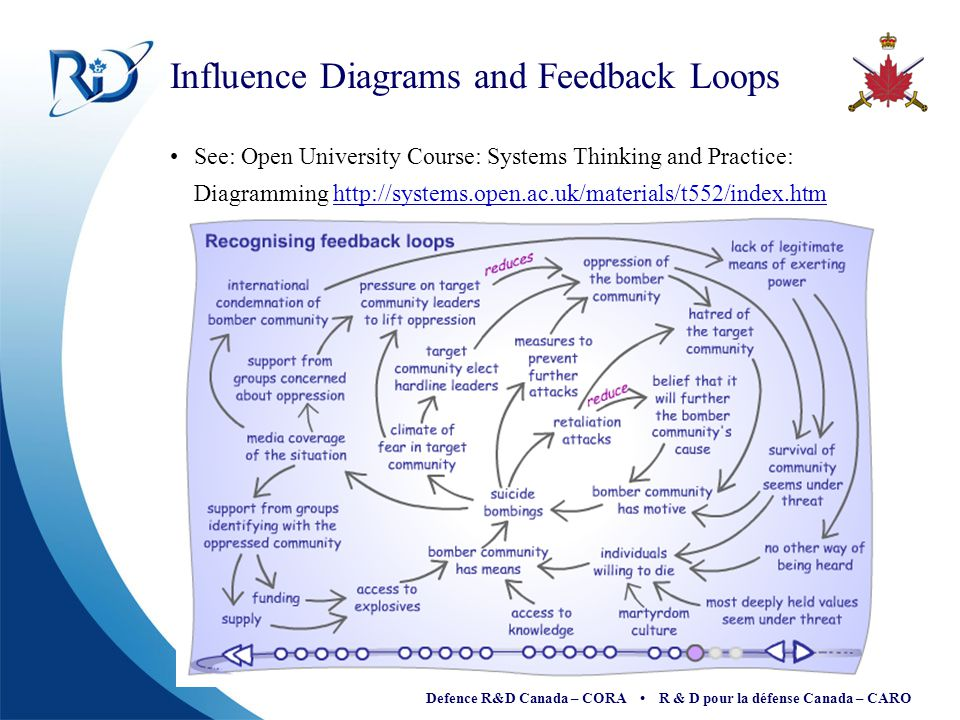 Defence R&D Canada – CORA R & D pour la défense Canada – CARO Influence Diagrams and Feedback Loops See: Open University Course: Systems Thinking and