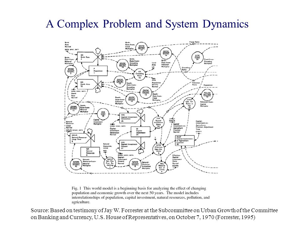 A Complex Problem and System Dynamics Source: Based on testimony of Jay W. Forrester at the Subcommittee on Urban Growth of the Committee on Banking a