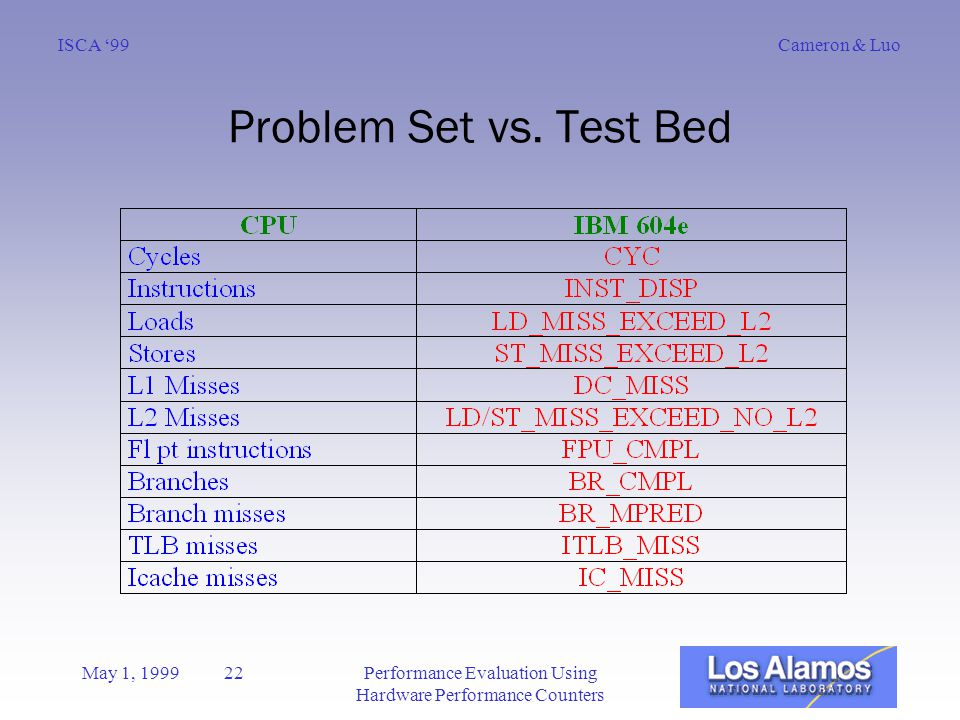 Cameron & LuoISCA '99 May 1, 1999 22Performance Evaluation Using Hardware Performance Counters Problem Set vs.