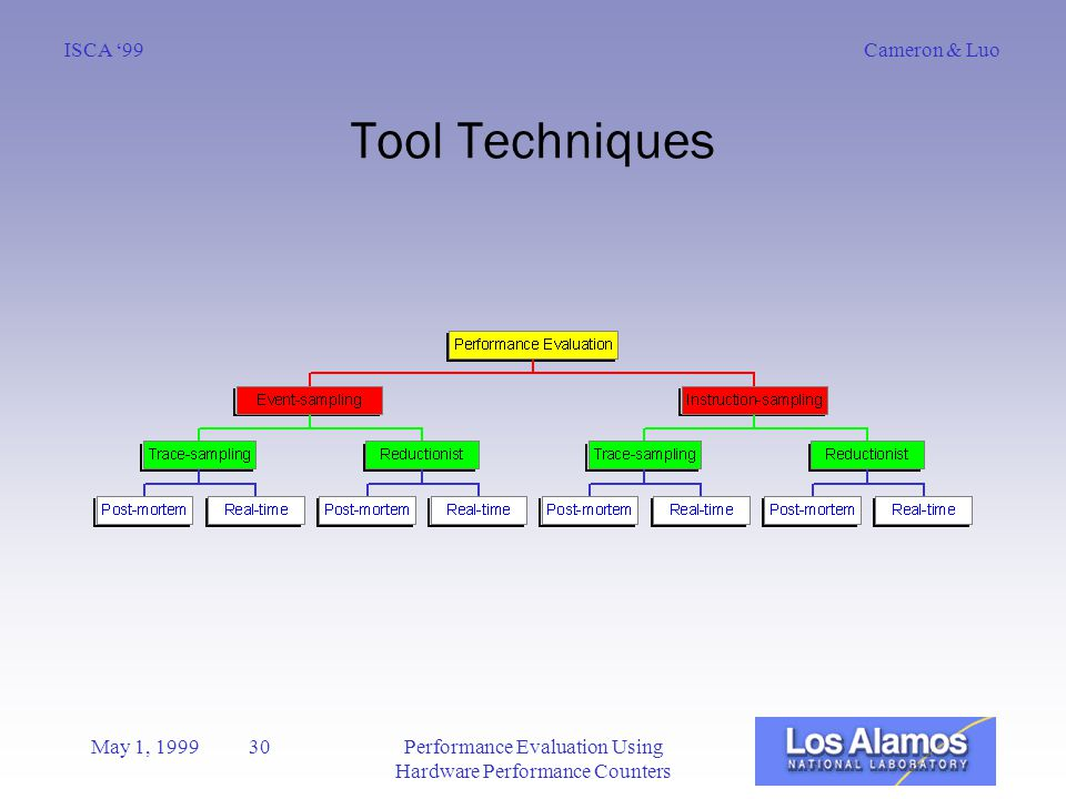 Cameron & LuoISCA '99 May 1, 1999 30Performance Evaluation Using Hardware Performance Counters Tool Techniques