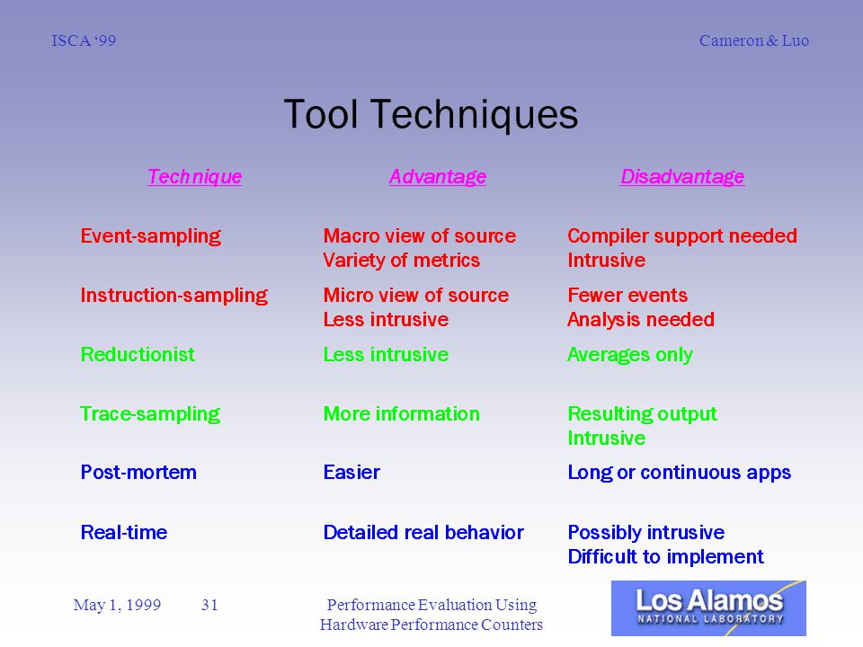 Cameron & LuoISCA '99 May 1, 1999 31Performance Evaluation Using Hardware Performance Counters Tool Techniques