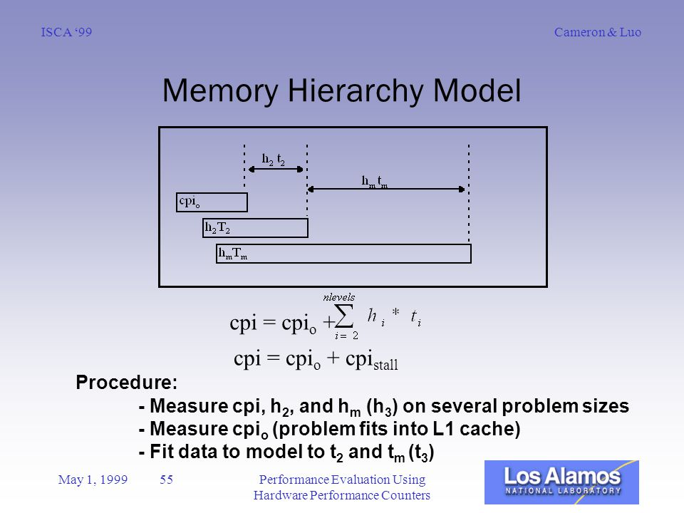 Cameron & LuoISCA '99 May 1, 1999 55Performance Evaluation Using Hardware Performance Counters Memory Hierarchy Model cpi = cpi o + cpi = cpi o + cpi stall Procedure: - Measure cpi, h 2, and h m (h 3 ) on several problem sizes - Measure cpi o (problem fits into L1 cache) - Fit data to model to t 2 and t m (t 3 )