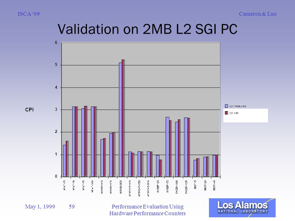 Cameron & LuoISCA '99 May 1, 1999 59Performance Evaluation Using Hardware Performance Counters Validation on 2MB L2 SGI PC