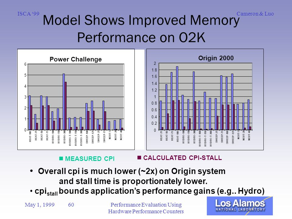 Cameron & LuoISCA '99 May 1, 1999 60Performance Evaluation Using Hardware Performance Counters Model Shows Improved Memory Performance on O2K Overall cpi is much lower (~2x) on Origin system and stall time is proportionately lower.