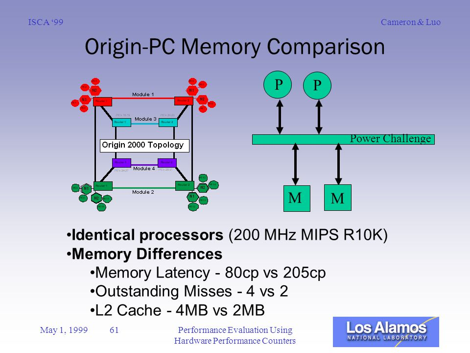 Cameron & LuoISCA '99 May 1, 1999 61Performance Evaluation Using Hardware Performance Counters Origin-PC Memory Comparison Identical processors (200 MHz MIPS R10K) Memory Differences Memory Latency - 80cp vs 205cp Outstanding Misses - 4 vs 2 L2 Cache - 4MB vs 2MB Power Challenge P P M M