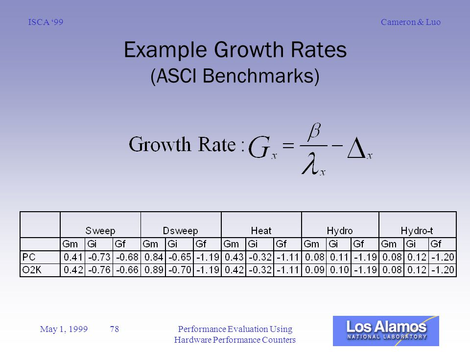 Cameron & LuoISCA '99 May 1, 1999 78Performance Evaluation Using Hardware Performance Counters Example Growth Rates (ASCI Benchmarks)