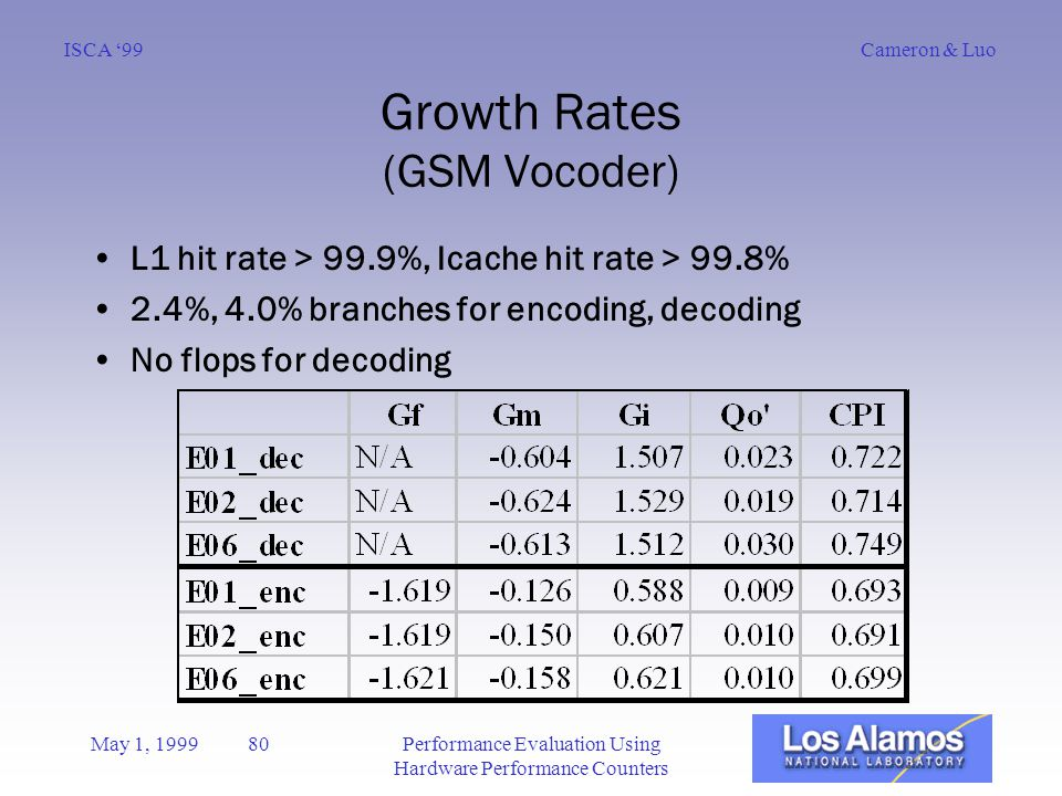 Cameron & LuoISCA '99 May 1, 1999 80Performance Evaluation Using Hardware Performance Counters Growth Rates (GSM Vocoder) L1 hit rate > 99.9%, Icache hit rate > 99.8% 2.4%, 4.0% branches for encoding, decoding No flops for decoding