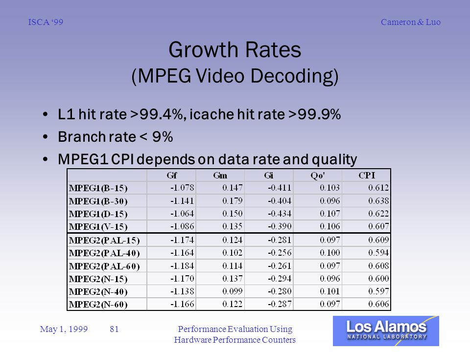 Cameron & LuoISCA '99 May 1, 1999 81Performance Evaluation Using Hardware Performance Counters Growth Rates (MPEG Video Decoding) L1 hit rate >99.4%, icache hit rate >99.9% Branch rate < 9% MPEG1 CPI depends on data rate and quality