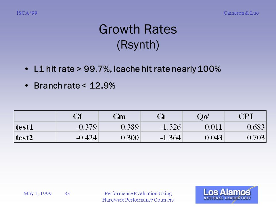 Cameron & LuoISCA '99 May 1, 1999 83Performance Evaluation Using Hardware Performance Counters Growth Rates (Rsynth) L1 hit rate > 99.7%, Icache hit rate nearly 100% Branch rate < 12.9%