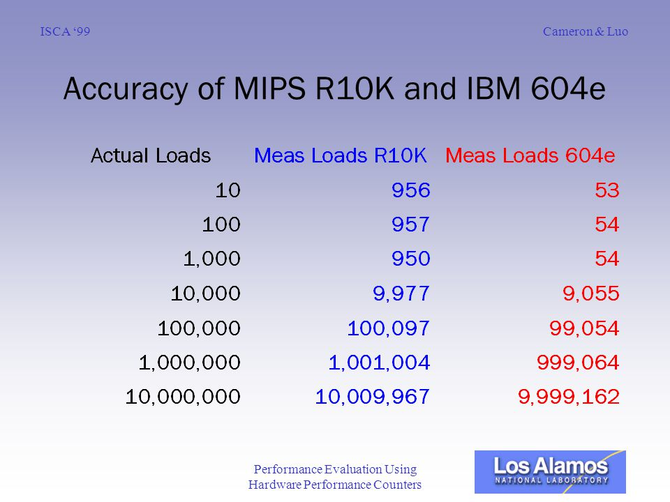 Cameron & LuoISCA '99 Performance Evaluation Using Hardware Performance Counters Accuracy of MIPS R10K and IBM 604e