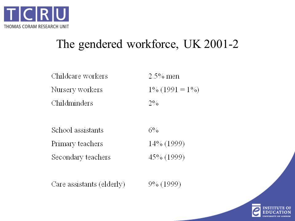 The gendered workforce, Denmark, 2000